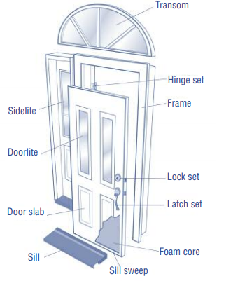 Door  sc 1 st  Energy Education & Door - Energy Education