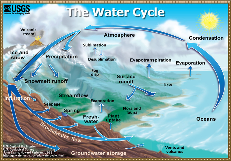 Hydrologic    cycle     Energy Education