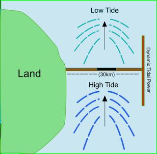 dynamic tidal power - energy education diagram of tidal range diagram of tidal power plant
