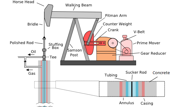 well casing energy education rh energyeducation ca pallet jack pump diagram oil well pump jack diagram