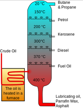 diagram of a fractional distillation tower, showing where the different  fractions will condense  note that the temperature is higher at the bottom,