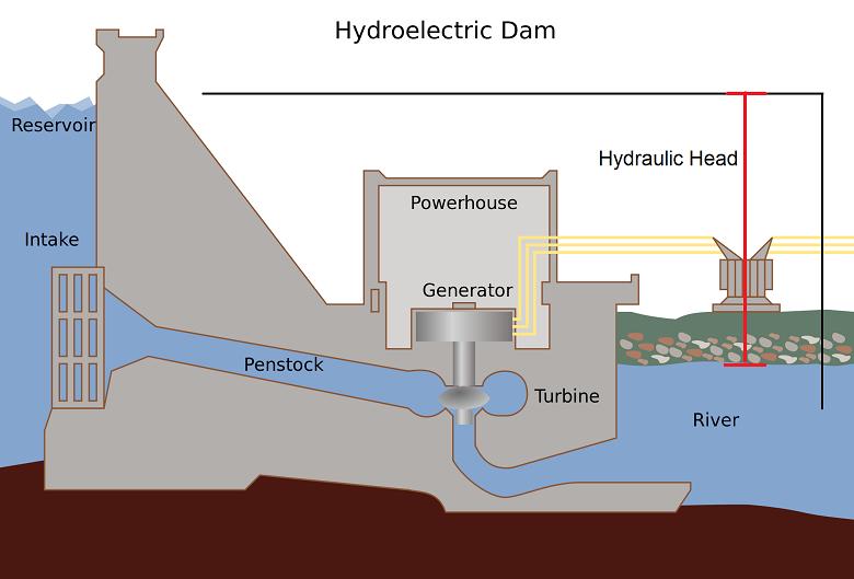 Hydraulic Head Energy Education