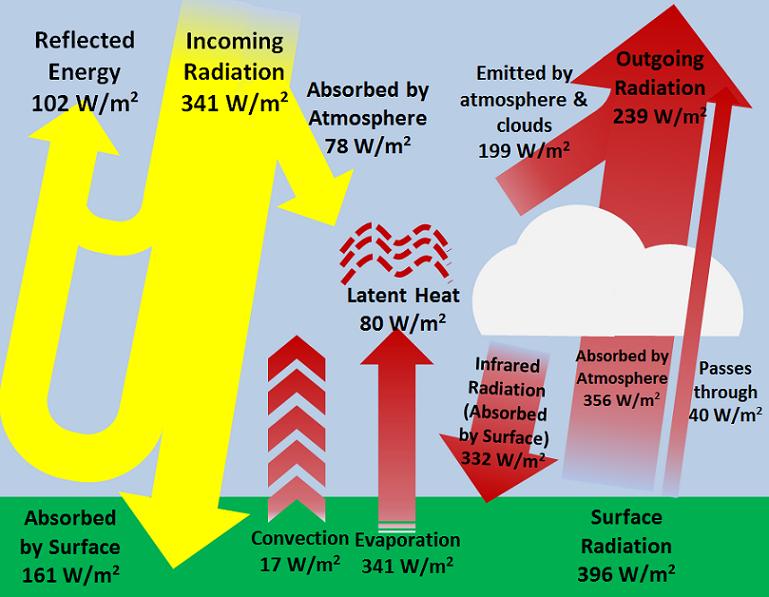 Earth's energy budget - Energy Education