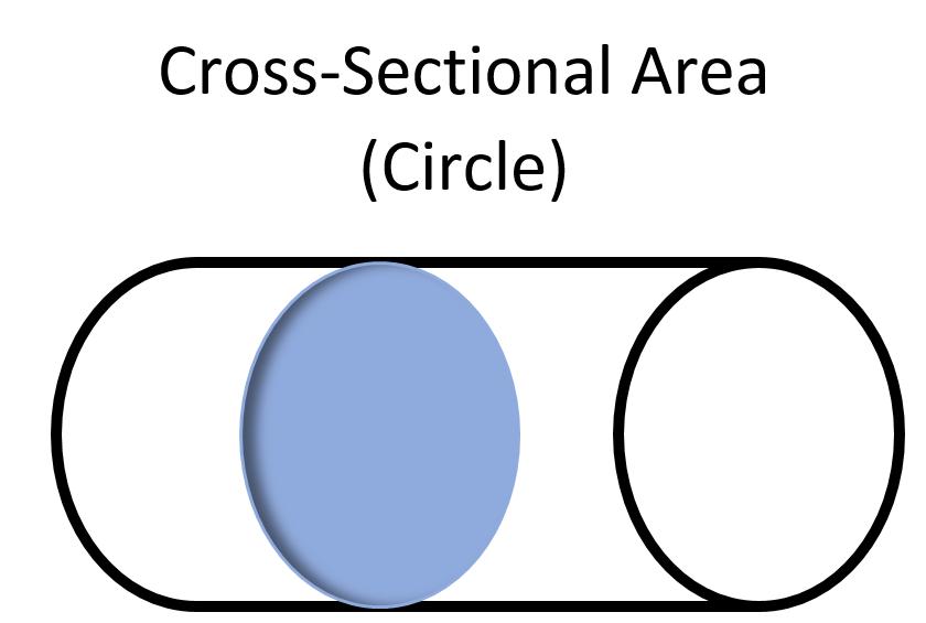 Cross-sectional area - Energy Education