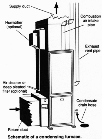 Furnace Energy Education