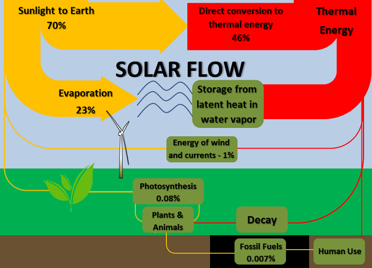 Earths energy flow energy education specific pathways within the dominant solar flow ccuart Choice Image
