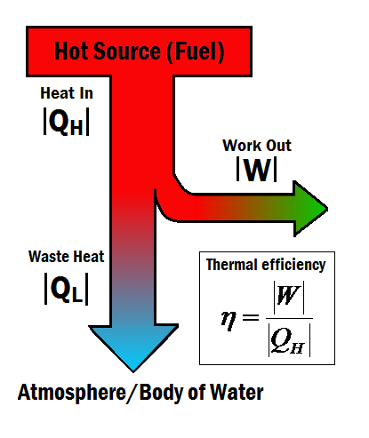 Thermal Efficiency Energy Education