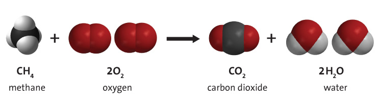 Graphic of carbon combustion