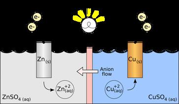 Electrolysis photo