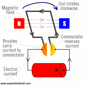 How Does An Electric Motor Work >> Electric Motor Energy Education