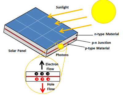 photovoltaic cell energy educationa diagram showing the photovoltaic effect