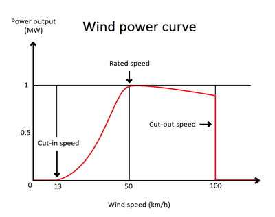 Wind power - Energy Education