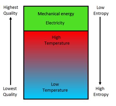 Entropy >> Entropy Energy Education
