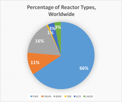 Pressurized water reactor - Energy Education