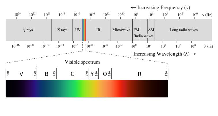 radiant energy energy education rh energyeducation ca Radiant Energy Examples Tesla Radiant Energy System