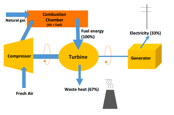 simple cycle gas plant energy educationthis is a schematic diagram of a simple cycle gas plant