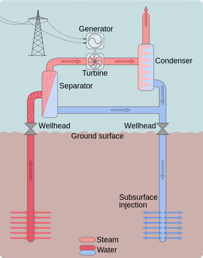 figure 4  flash steam cycle