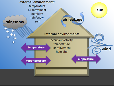 Air Infiltration And Exfiltration Energy Education