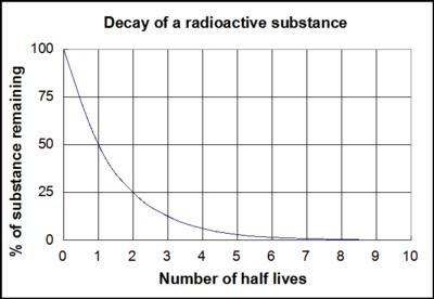 Half life graph of uranium 235 dating