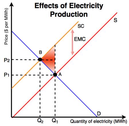 Negative Externality Energy Education