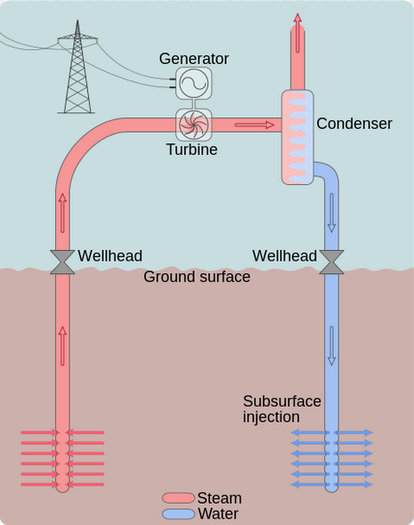 See previous description of a geothermal heat engine