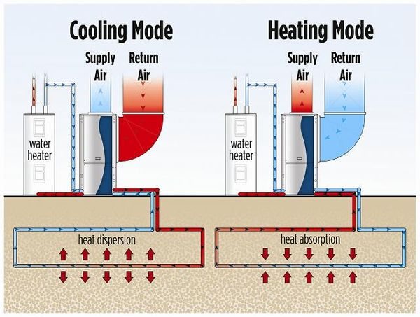Ground Source Heat Pump Energy Education