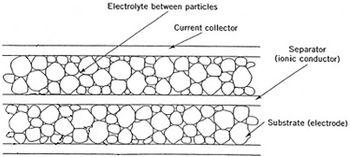 Supercapacitor - Energy Education