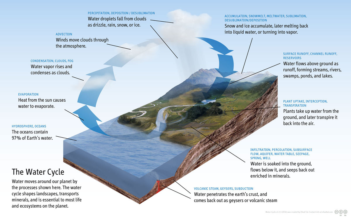 Groundwater As A Part Of The Hydrologic Cycle