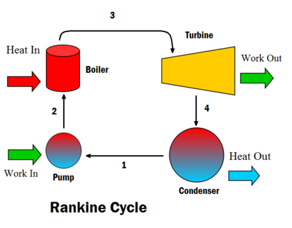 Rankine Cycle Energy Education