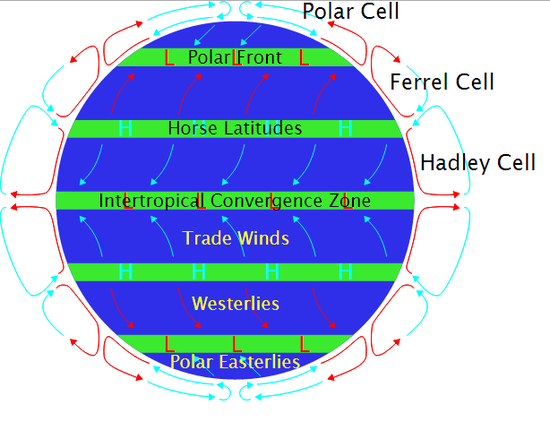 prevailing winds energy educationGlobal Winds Diagram Wind Circulation Diagram #7