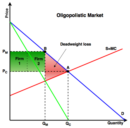 Oligopoly Energy Education