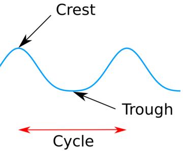 Wave - Energy Education