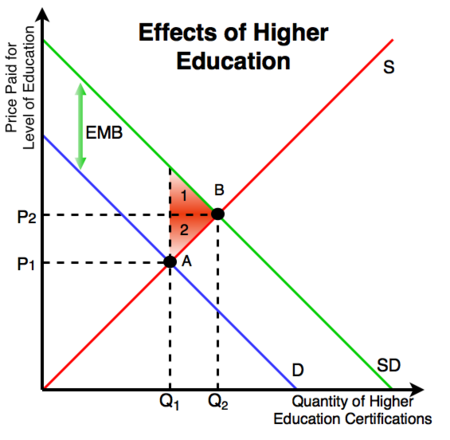 Free Market For Education Economists >> Positive Externality Energy Education