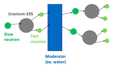 neutron moderator energy education