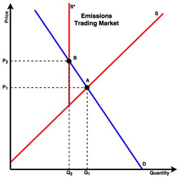 Mercato delle emissioni - Wikipedia